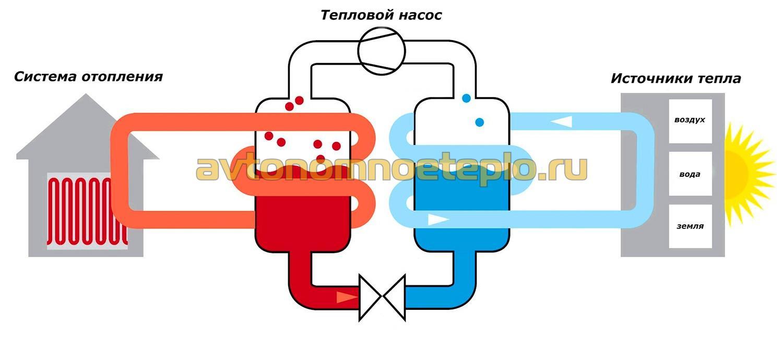 Принцип работы любого теплового насоса аналогичен работе обыкновенного холодильника, с тем лишь отличием...