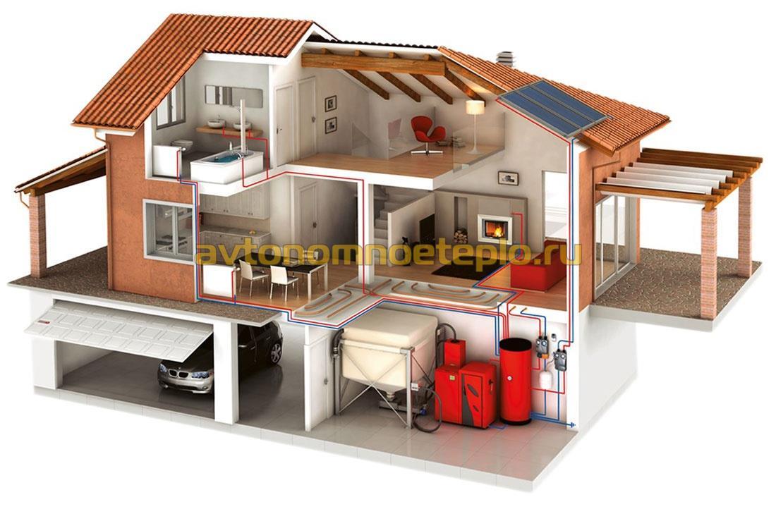 схема отопления дома с твердотопливным котлом на пеллетах.